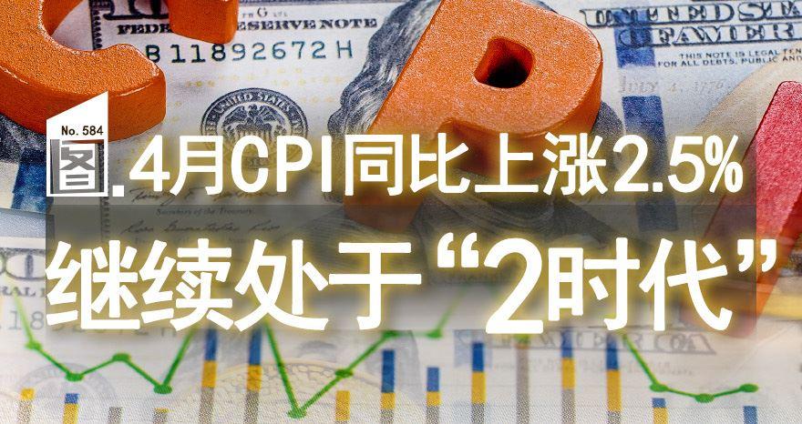[图片专题584]重磅!4月CPI同比上涨2.5%,继续处于2时代(附图)