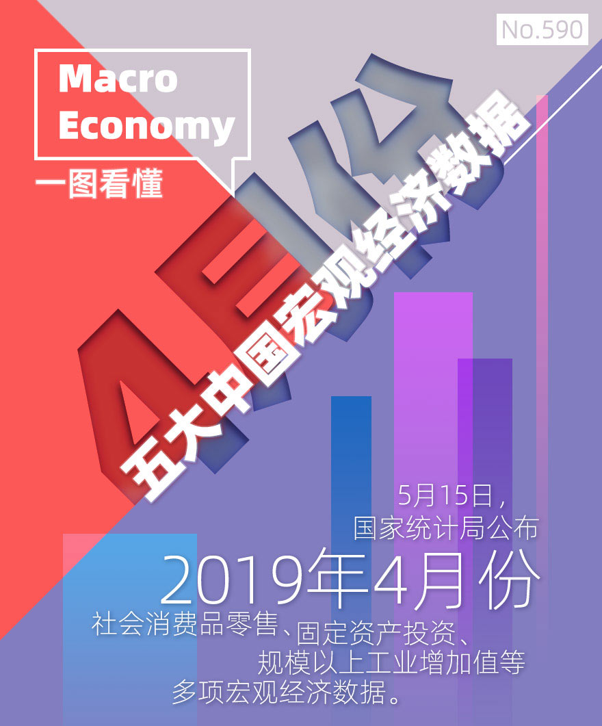 [图片专题590]一图看懂4月份五大中国宏观经济数据