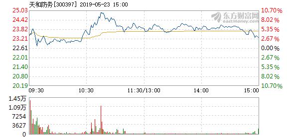 天和防务5月23日快速上涨_天和防务(300397)股吧_东方
