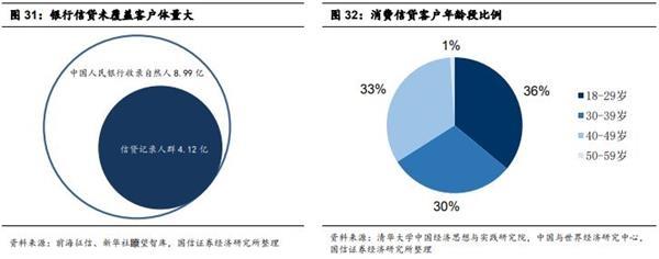 股票频道 > 正文     消费金融的客户偏向于年轻群体,如年轻蓝领,大学