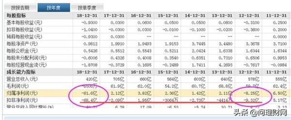 此外,截至2019年一季度末,公司控股股东庞庆华持有的20.42%的公司股份,已全部被质押。
