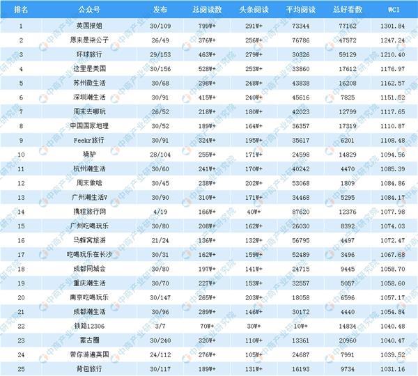 2019年4月旅游行业微信公众号排行榜(附完整榜单)