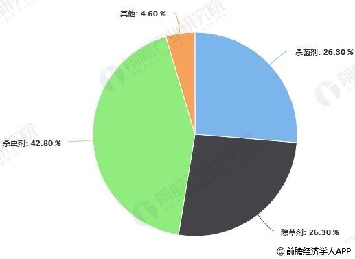 中国农药行业按产品数量结构占比统计情况