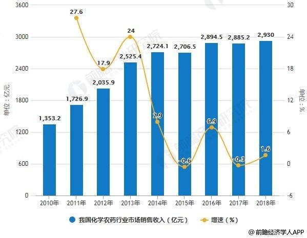 2010-2018年我国化学农药行业市场销售收入统计及增长情况预测