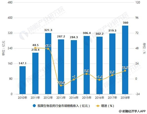 2010-2018年我国生物农药行业市场销售收入统计及增长情况预测
