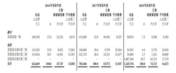 雅居乐陈家二代掘金港股:两个项目撑起一个房企IPO