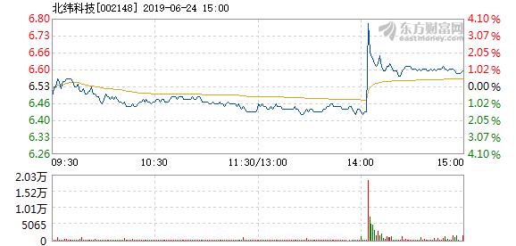 北纬科技6月24日快速反弹_北纬科技(002148)股吧_东方