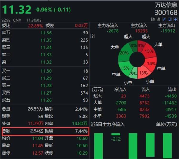 6月28日,中国人寿与万达信息在上海签署《战略合作框架协议》,双方将从基础技术、医保科技、智慧城市、商业保险管理、健康管理5个方面进行深入合作。按照之前的计划,股权转让协议完成后,中国人寿将在医疗健康、智慧城市、云计算、大数据等业务领域,以万达信息为主要平台整合科技资源和业务资源。