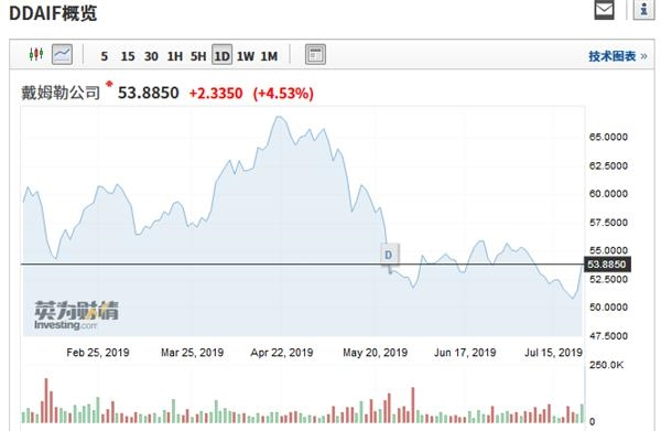 同样受此消息影响,北汽蓝谷作为午后股价一度上涨9.97%,接近涨停。随后缓慢回落,截至收盘,北汽蓝谷上涨5.88%,报8.28元/股。