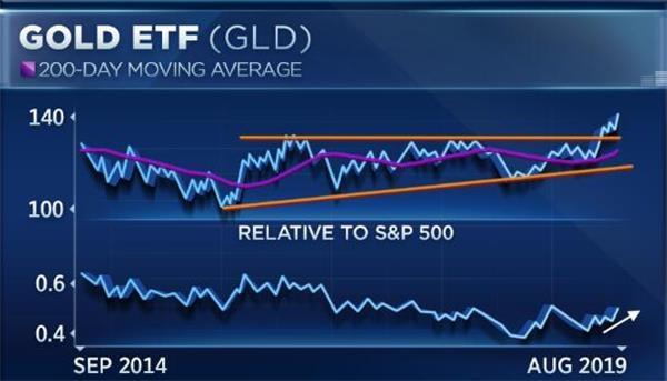 投资者当前黄金如何交易?最佳入场点和目标位分别在这!
