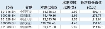 證金集團持倉市值超過100億元的5家A股上市集團。