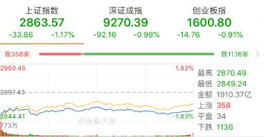 今日沪指震荡回调逾1% 行业板块多数收跌