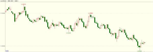 目前在操作上,欧元/美元主力合约6em9建议逢高做空为主,下方支撑1.