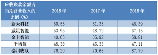 据时代商学院《2019年科创板IPO企业成长性排行榜》,在119家科创板IPO企业中,秦川物联排名第78位,这主要是由于公司在营收规模、毛利率增长、净利率增长、资产负债率以及流动比率等方面的指标得分较低。   时代商学院研究员发现,该公司在业绩高速增长的同时,存在对下游议价能力较弱、短期偿债压力大等问题。   8月12日,就公司短期内是否存在流动性风险等问题,时代商学院向秦川物联发函调研,但截至9月11日发稿,秦川物联仍未予以回复。   短期偿债压力大   招股书披露,秦川物联的净利润从2016年的3