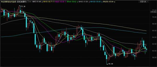 布伦特原油近期日K线图(上周跌幅2.10%)
