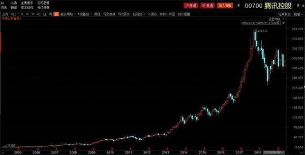 腾讯控股月K线图