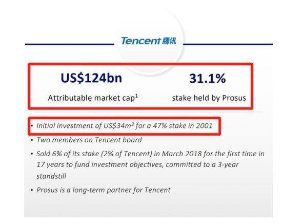 今日(9月16日)收盘,腾讯控股的收盘价为346.6港元/股,最新市值高达33119亿港元(折合4234.41亿美元),若以31.1%的持股比例计算,单Prosus持有腾讯的市值便高达10300亿港元(折合1344.89亿美元),超过了其总市值,相当于其他业务估值几乎可以忽略不计。