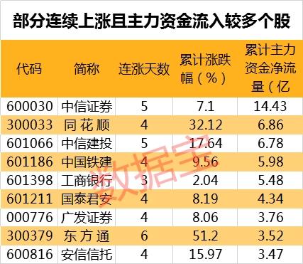 科技股走势凶猛,最牛股录得6连板,5G+PCB+国产软件绩优滞涨股最新出炉