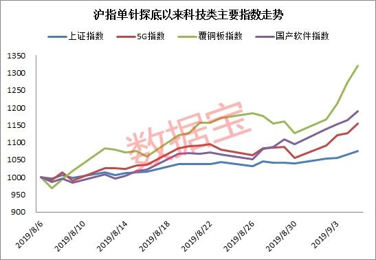 从市场表现来看,以上5G、覆铜板、国产软件板块内的211股(不含科创板),8月7日以来平均上涨17.91%,跑赢大盘股共计179只,占比超八成,6股涨幅超50%。