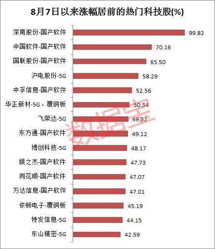 上述213股中,有34股8月7日以来跑输大盘,跌幅最大的是新股