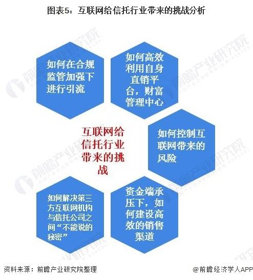 图表5:互联网给信托行业带来的挑战分析