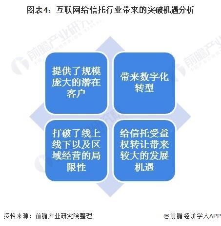 图表4:互联网给信托行业带来的突破机遇分析
