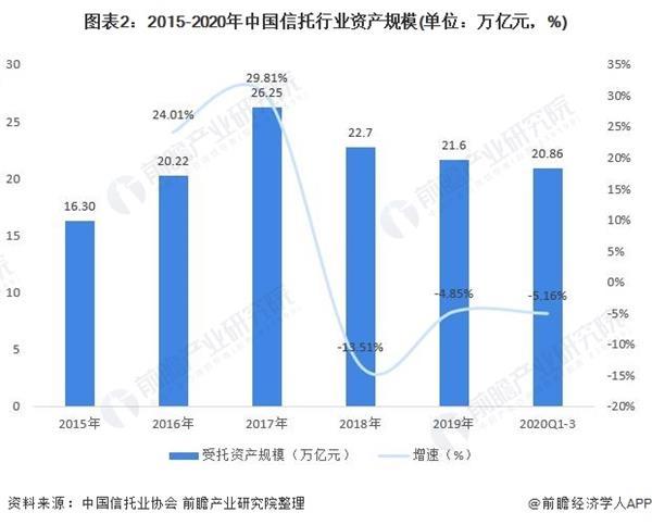 图表2:2015-2020年中国信托行业资产规模(单位:万亿元,%)