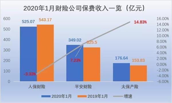 五大上市险企首月揽收保费0.53万亿