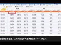 趣酷财经:融资客斥资210亿元抢筹三大行业!