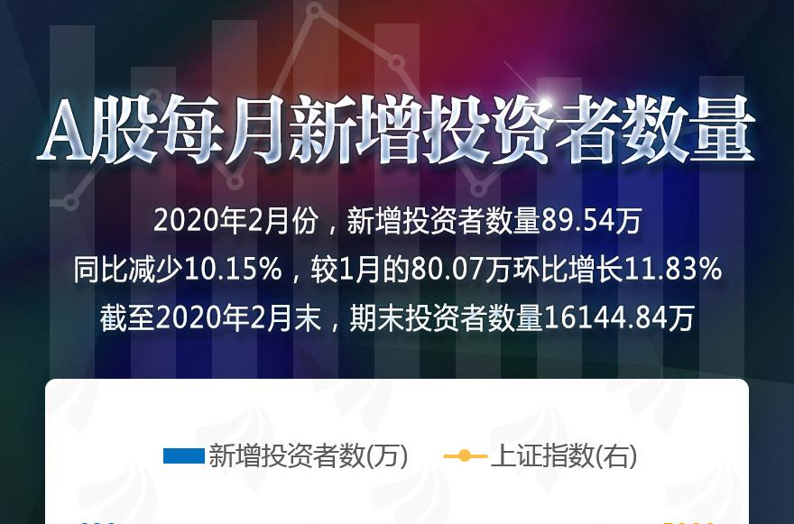 [图片专题959]图说:2月份新增89.54万投资者,环比增长11.83%