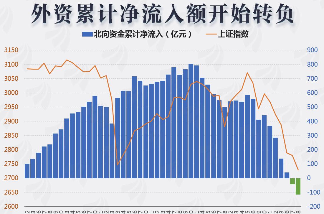 [图片专题970]图说:北向资金累计净流入金额年内转负!外资流出已接近尾声?