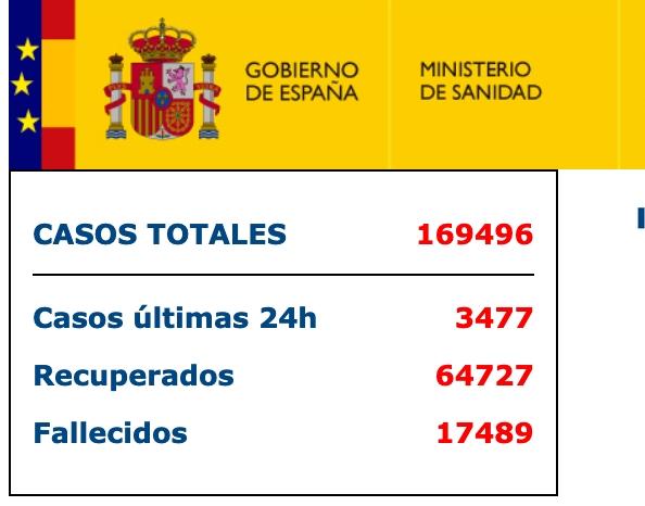 西班牙新增1987例