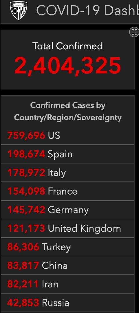 全球新冠肺炎累计确诊超500万例