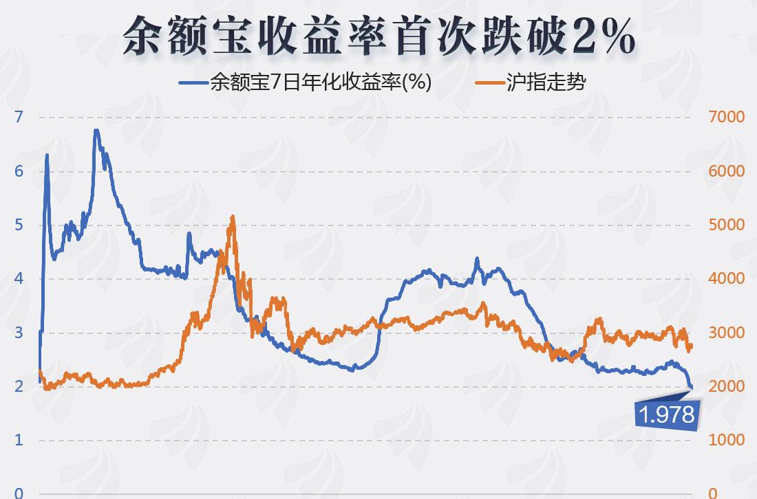 [图片专题995]图说:这一收益率首次跌破2%!低利率时代已近?