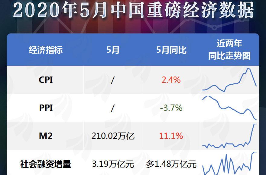 [图片专题1067]工业数据继续回升!一图看懂5月中国重磅经济数据