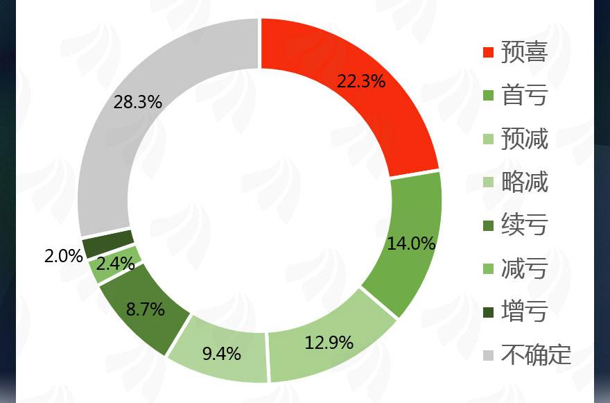 [图片专题1070]图说:超两成公司上半年业绩预喜 48家预计翻倍!