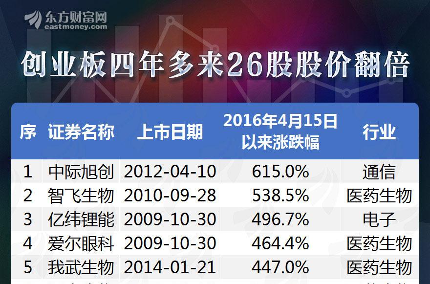 [图片专题1072]图说:创业板指创4年新高 26只股较4年前已翻倍