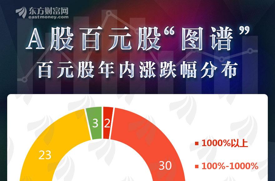 [图片专题1078]图说:四维度解析百元股分布 三成百元股年内已翻倍