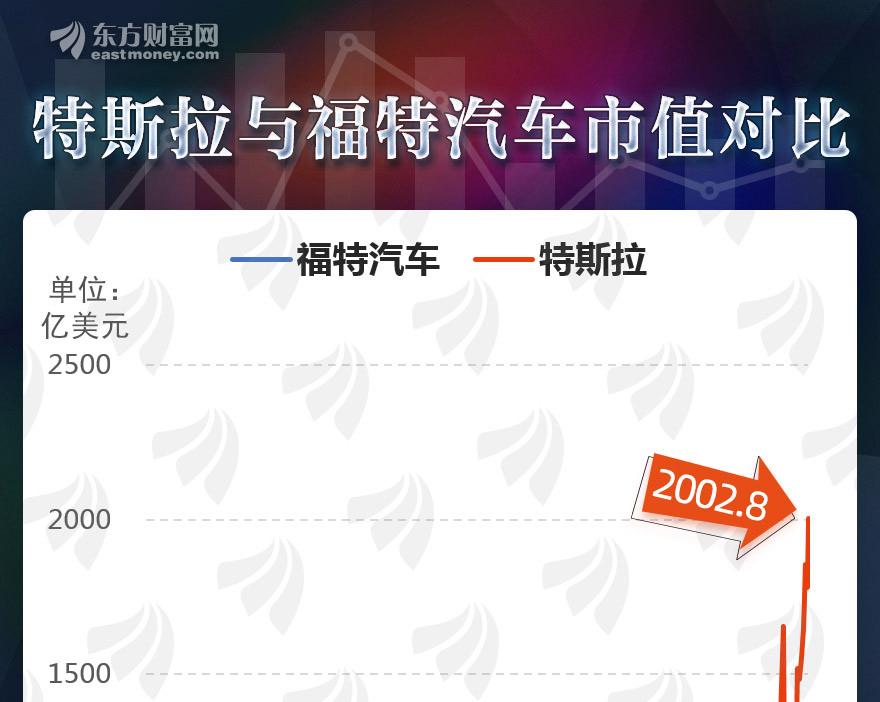 [图片专题1082]图说:特斯拉市值突破2000亿美元!概念股飙升(附名单)