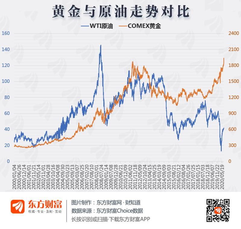 [图片专题1110期]图说:金价创新高 金油比上升意味着什么?