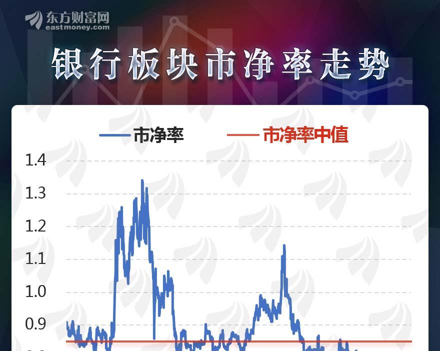 [图片专题1088期]图说:还能涨吗?25家银行股上涨后仍破净.jpg