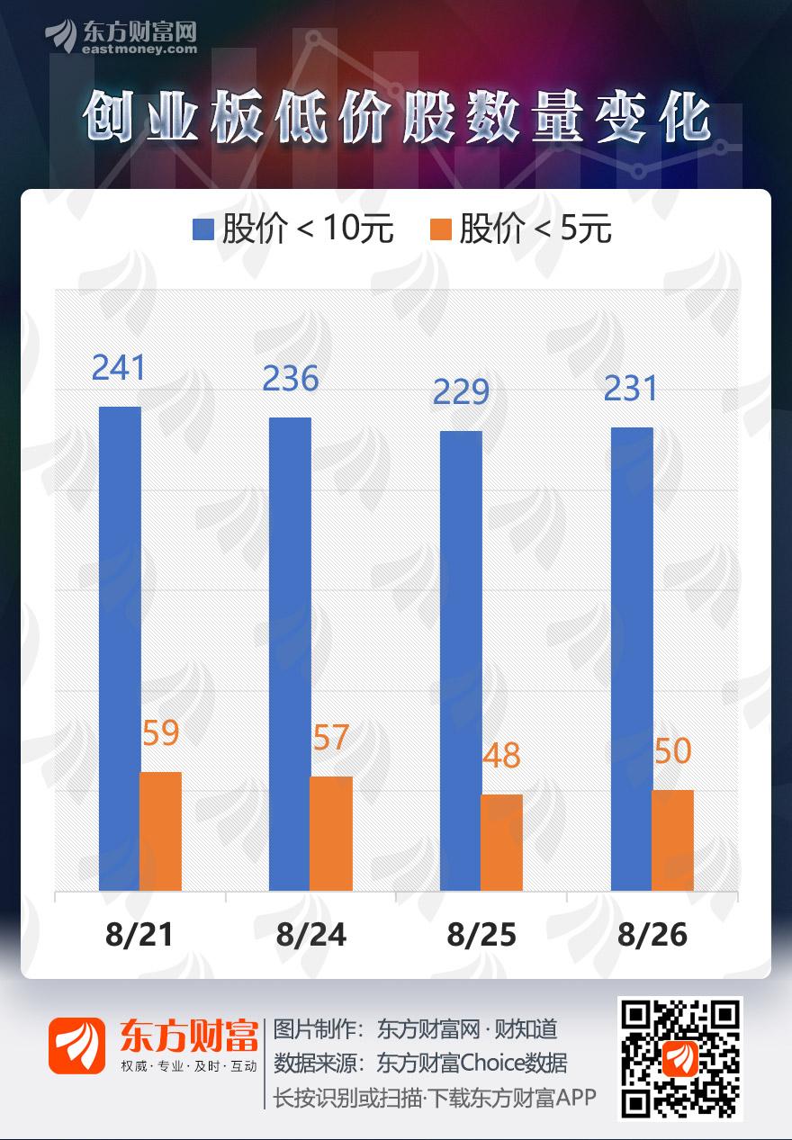 [图片专题1142期]图说:创业板低价股获青睐 一股本周三连板