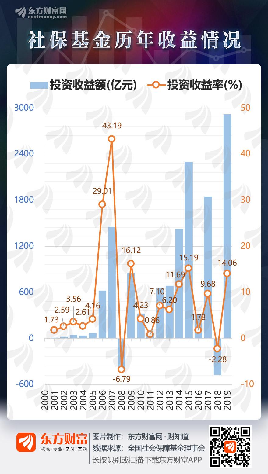 [图片专题1157期]社保基金去年权益投资收益率高达14% 一图速览历年表现