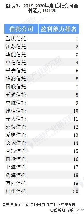 图表3:2019-2020年度信托公司盈利能力TOP20