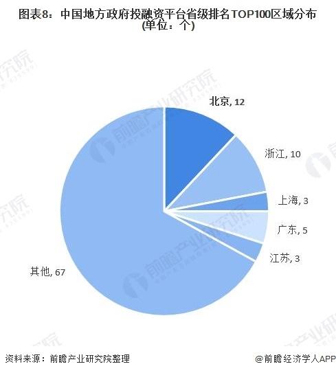 图表8:中国地方政府投融资平台省级排名TOP100区域分布(单位:个)
