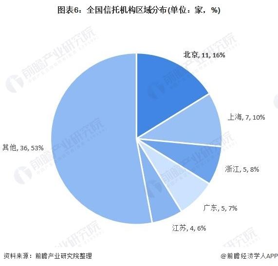 图表6:全国信托机构区域分布(单位:家,%)