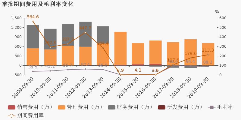 *st金泰 :2019前三季度归母净利润为-858万,同比延续亏损态势