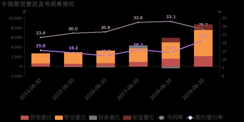 7%,较上年升高7.4%,对公司业绩形成拖累.期间费用合计达8679.