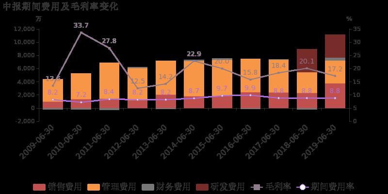 """3%至1.2亿. 从业务结构来看,""""氨纶""""是企业营业收入的主要来源."""
