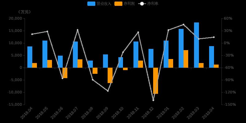 【月报速递】中原证券:4月营收8676.2万元,环比下降52